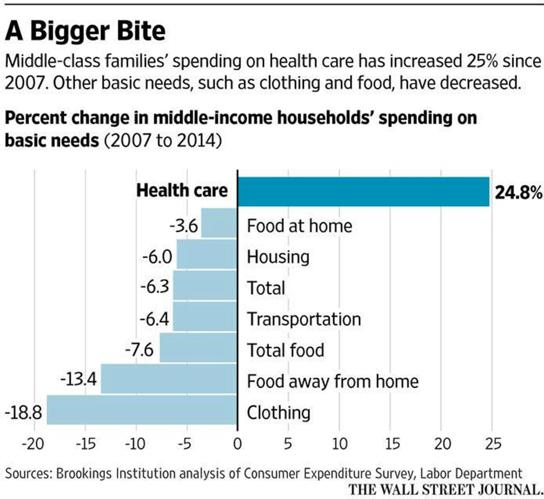 WSJ Healthcare Cost Increase